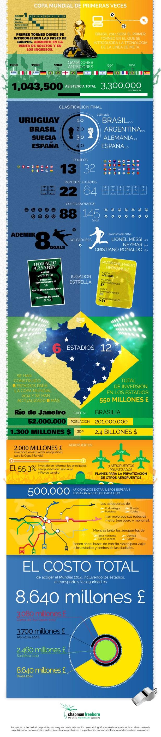 http://www.futbolsapiens.com/wp-content/uploads/2014/05/infographic-mundial.jpg